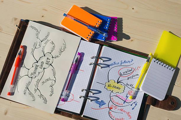 caracteristicas de un mapa mental y como se elabora