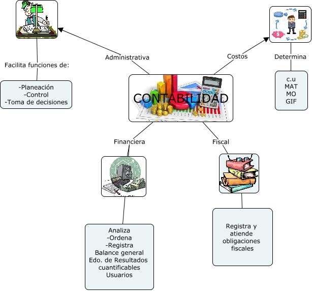mapa mental de contabilidad con dibujos