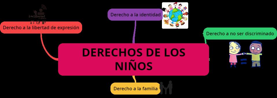 mapa mental de los derechos y deberes de los niños