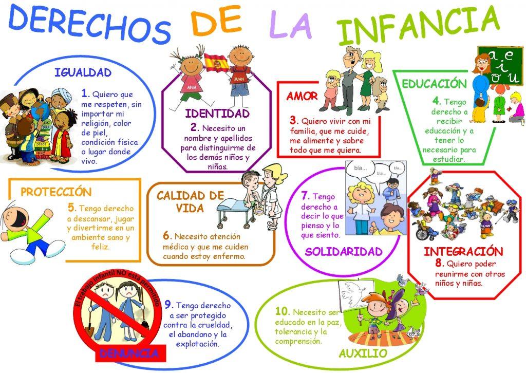 mapa mental de los derechos y obligaciones de los niños
