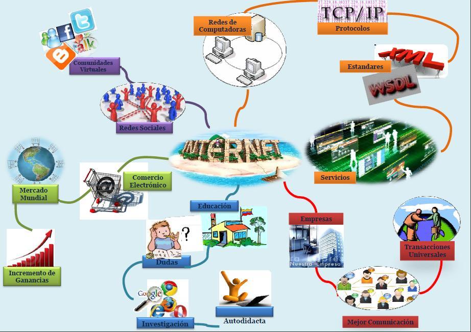 mapa mental de internet y sus servicios
