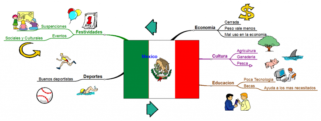 mapa mental de mexico prehispanico