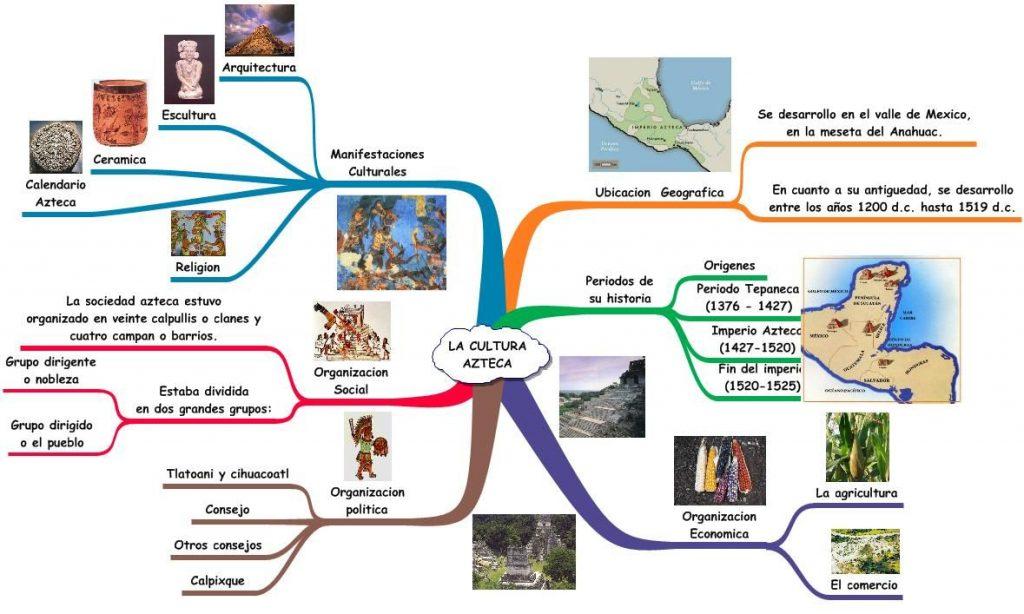 mapa mental culturas mesoamericanas