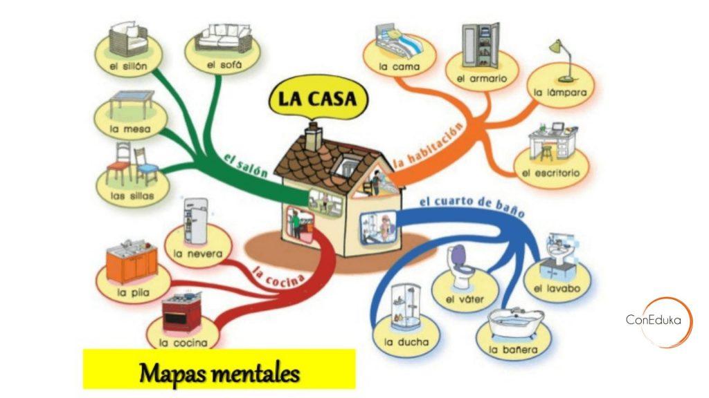 mapa mental ejemplos en blanco