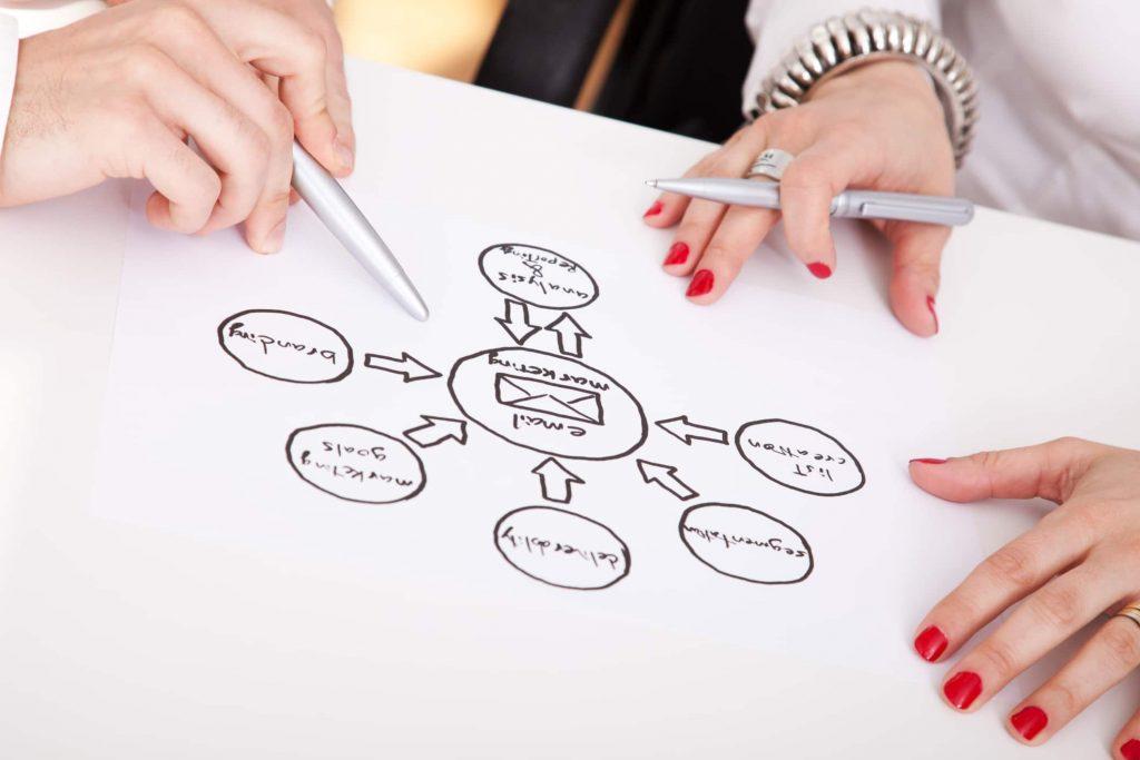 mapa mental estructura organizacional