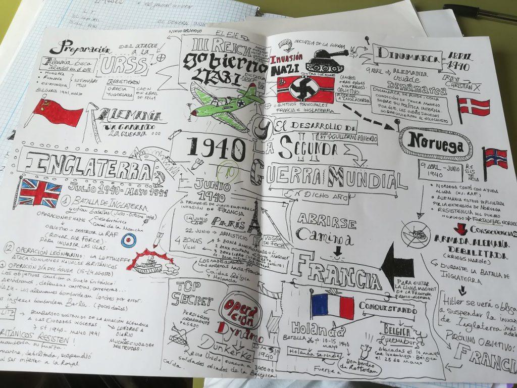 mapa mental de la segunda guerra mundial en español