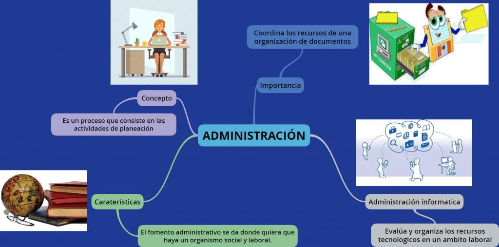 mapa mental de la administración científica