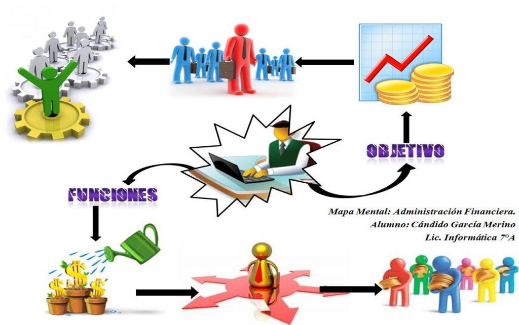 mapa mental de la administración de recursos humanos