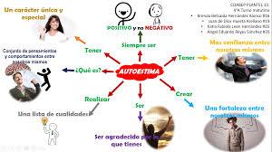 mapa mental de autoestima y autoconcepto