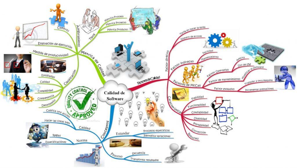 mapa mental de calidad total