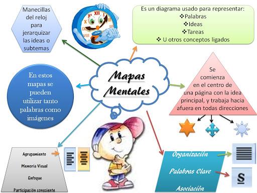 mapa mental ejemplos y definicion