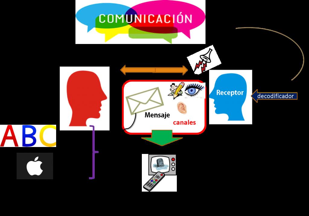 mapa mental comunicación verbal