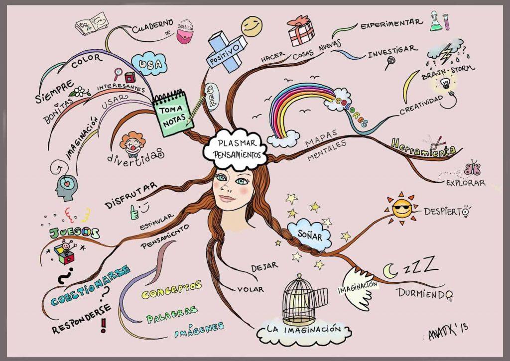 mapa mental con dibujos de los minerales
