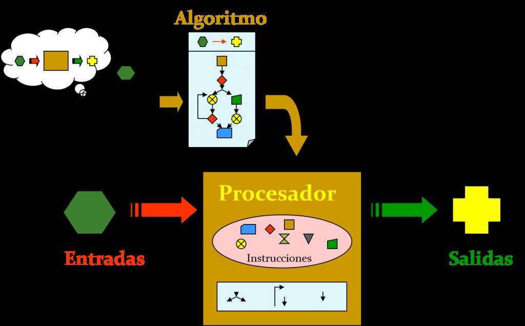 mapa mental de algoritmos y programacion