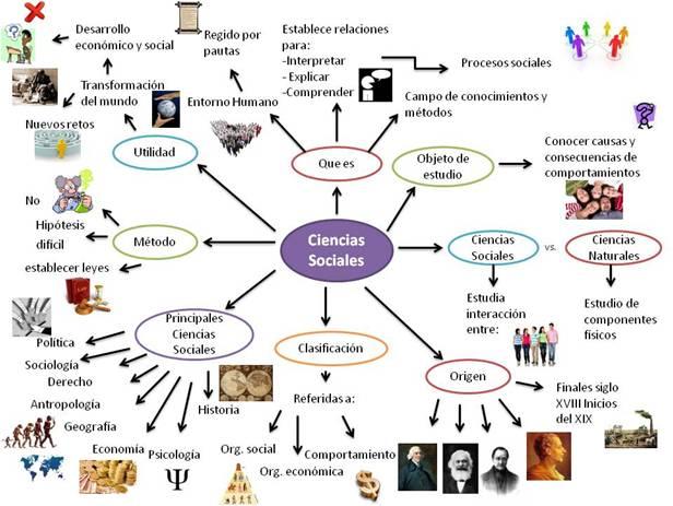 mapa mental de las ciencias sociales con dibujos