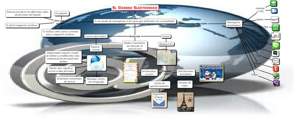 un mapa mental de las características del correo electrónico