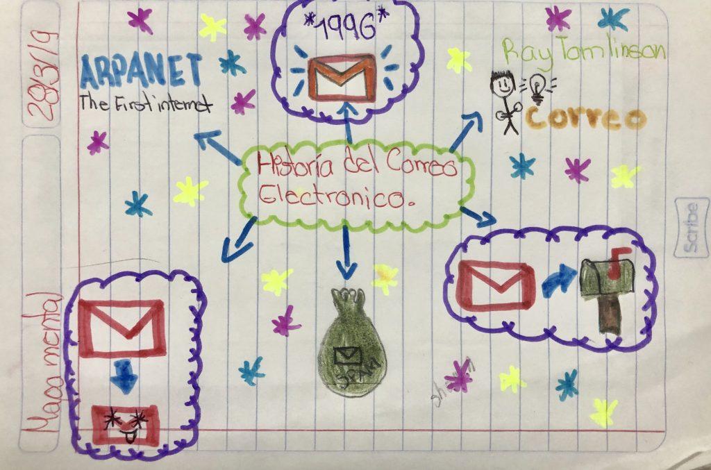 mapa conceptual de correo electronico