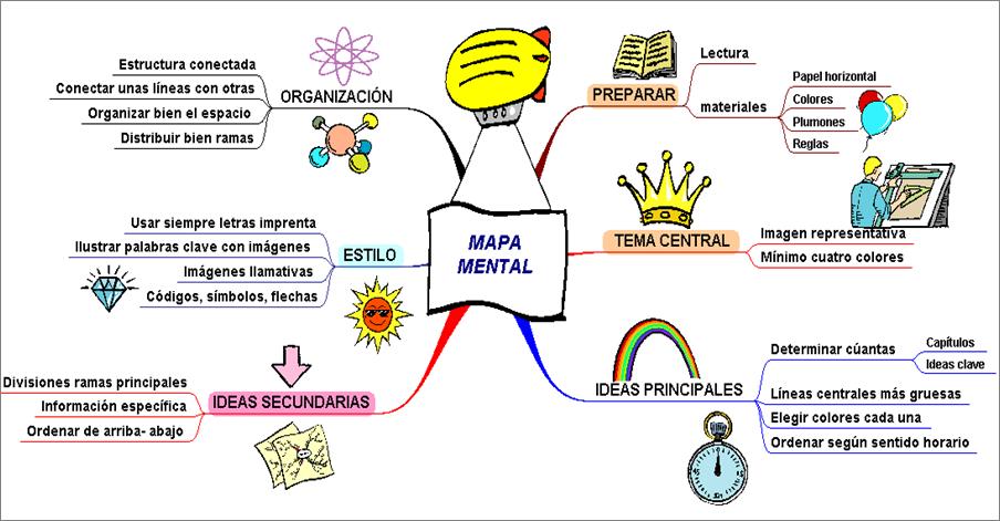 mapa mental de emociones en ingles