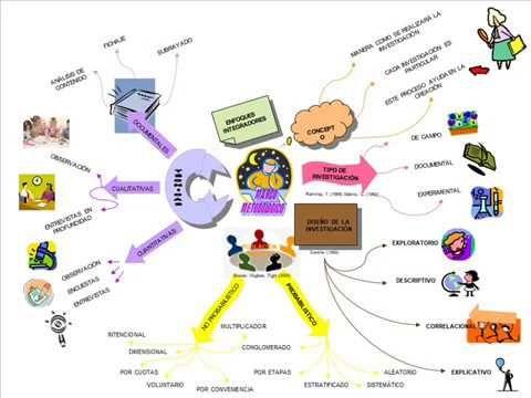mapa mental de la investigación de campo