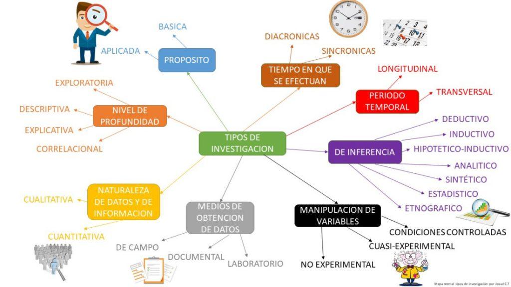 mapa mental de la investigación cualitativa
