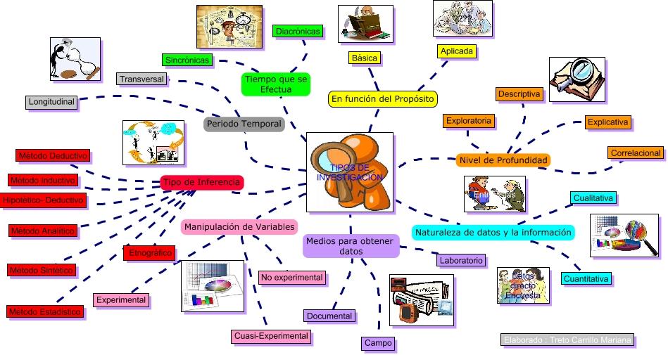 mapa mental de la investigación cuantitativa