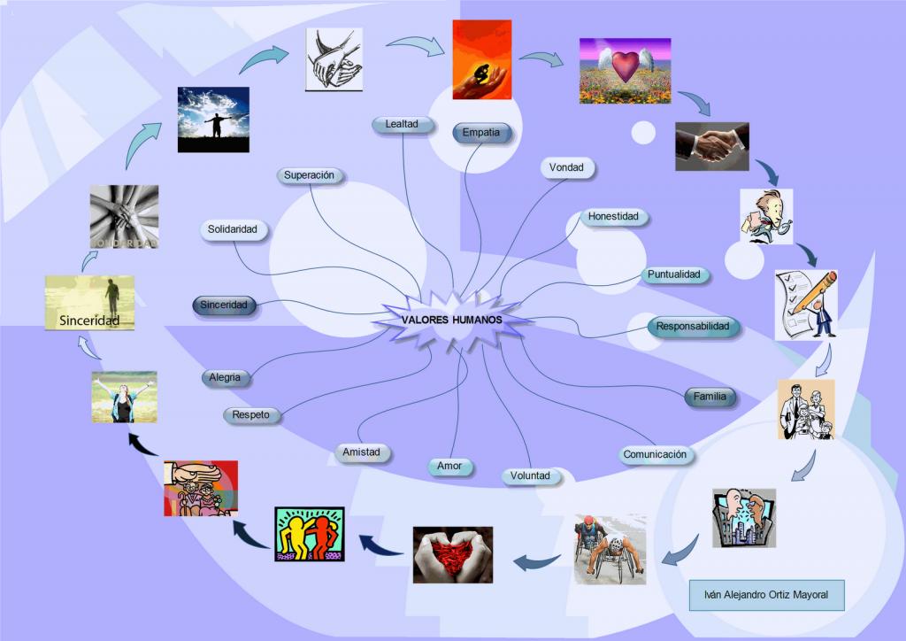 mapa mental del valor de la amistad