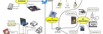 Mapa mental de la computadora