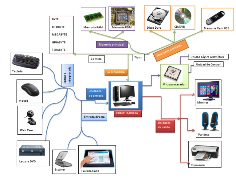 mapa mental de la arquitectura de la computadora