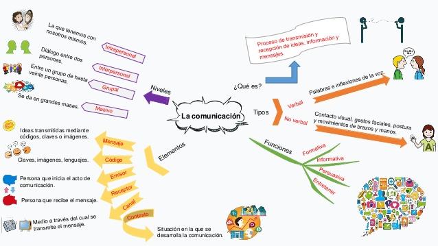 mapa mental de la comunicación no verbal
