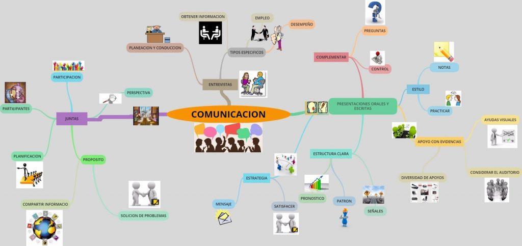 mapa mental de la comunicación familiar
