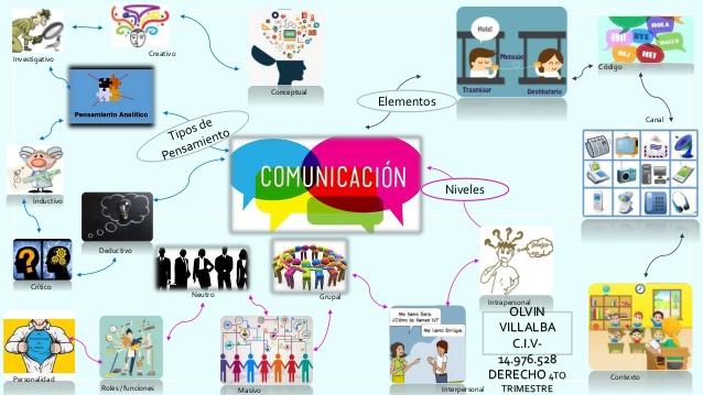 mapa mental de la comunicación efectiva