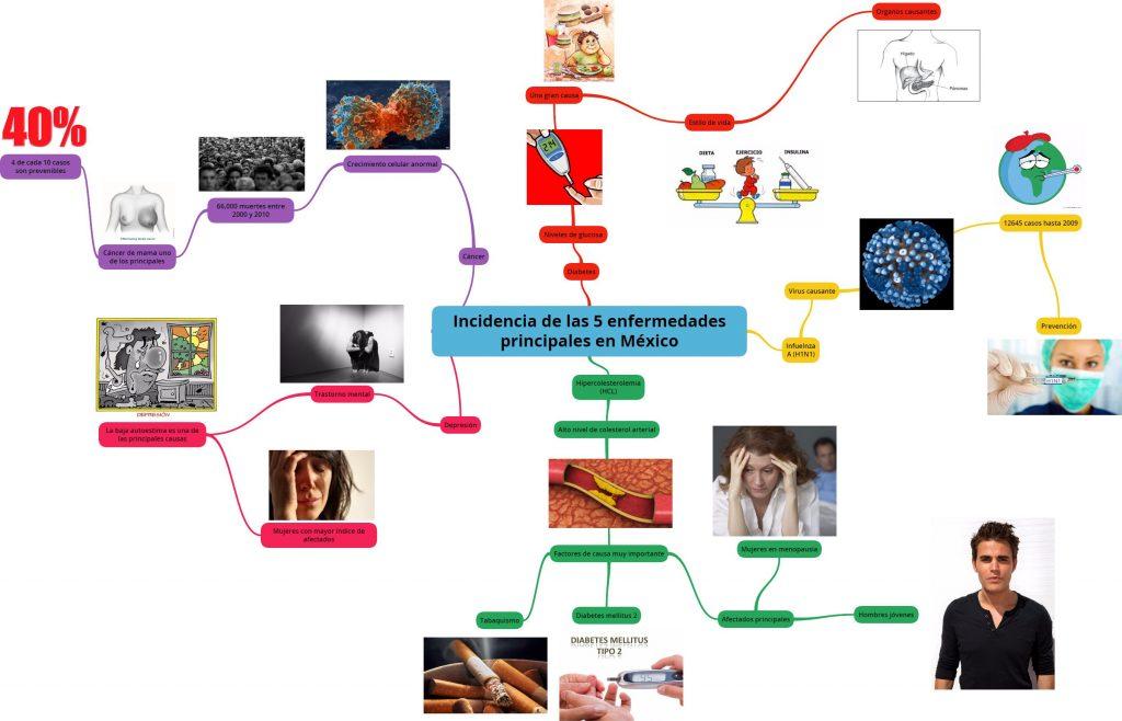mapa mental de diabetes mellitus tipo 2