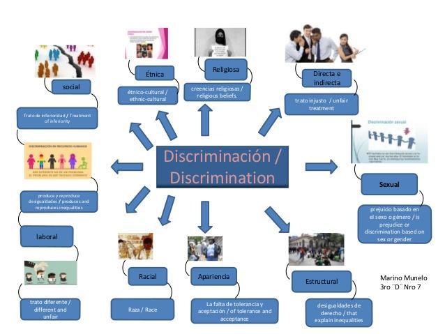 mapa mental sobre la discriminación social