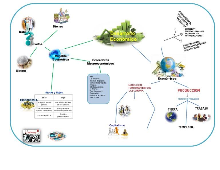mapa mental de la economía colonial