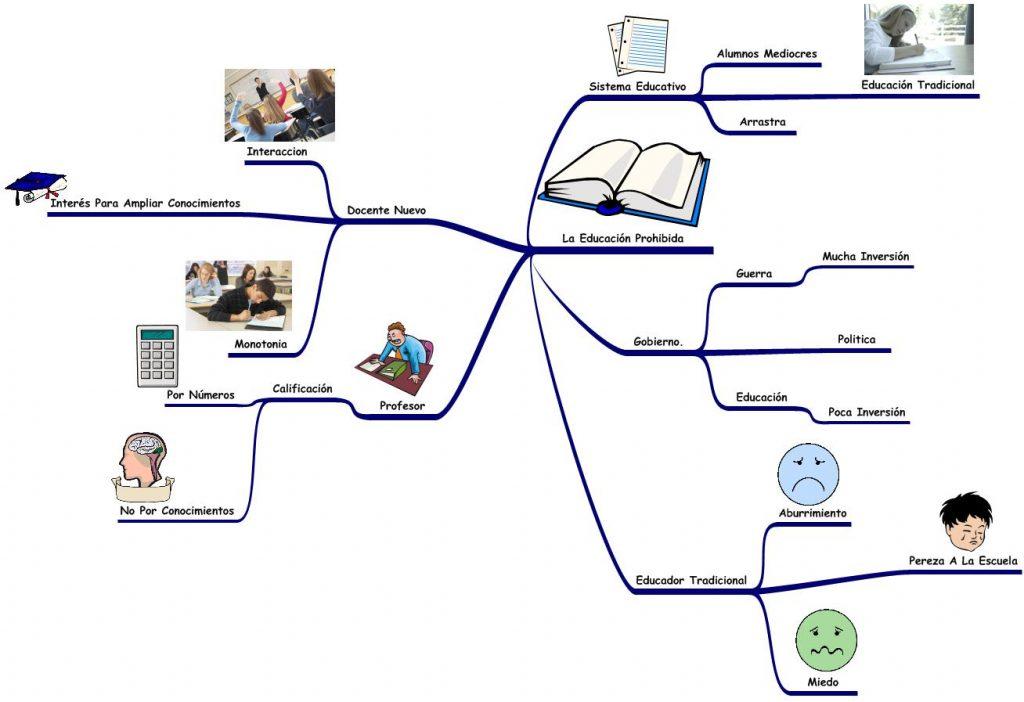 mapa mental de educacion fisica deporte y recreacion