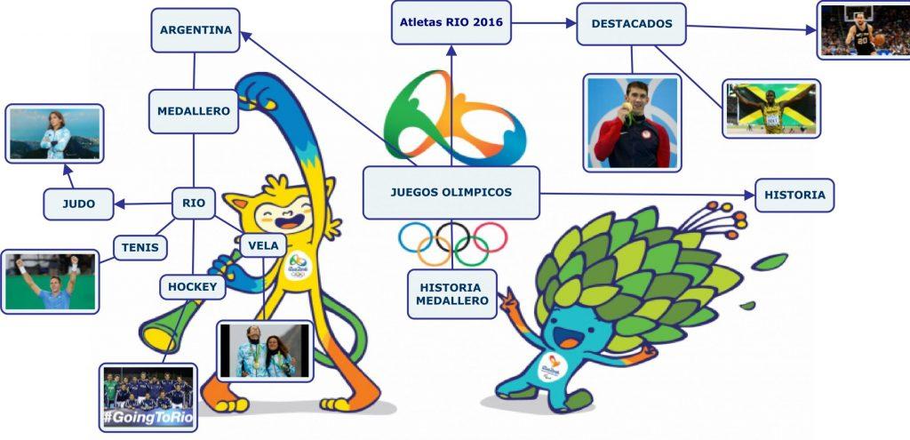 mapa mental de educacion fisica deportiva