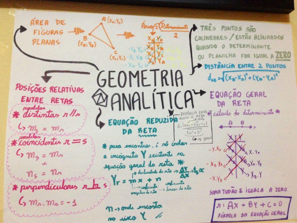 mapa conceptual de la geometria analitica