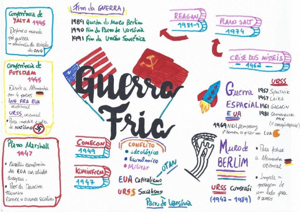 mapa mental de la guerra fria con dibujos