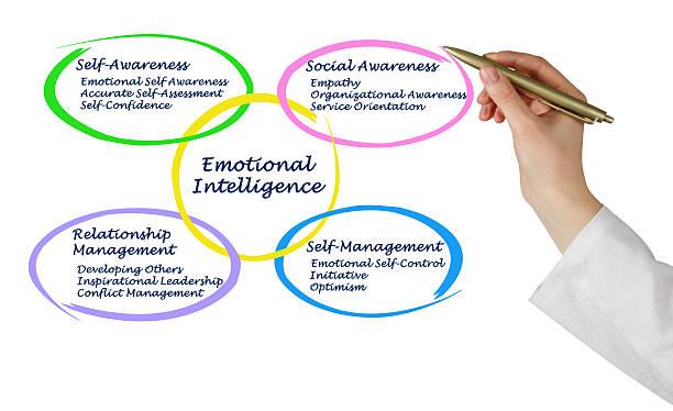 mapa conceptual inteligencia emocional