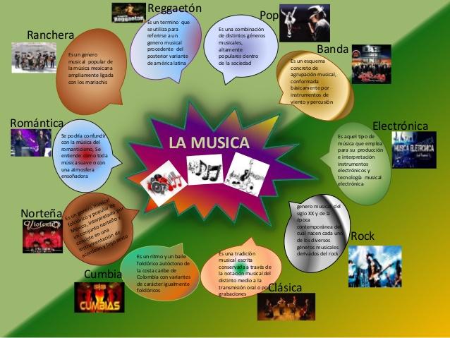 mapa mental de la musica en la edad media