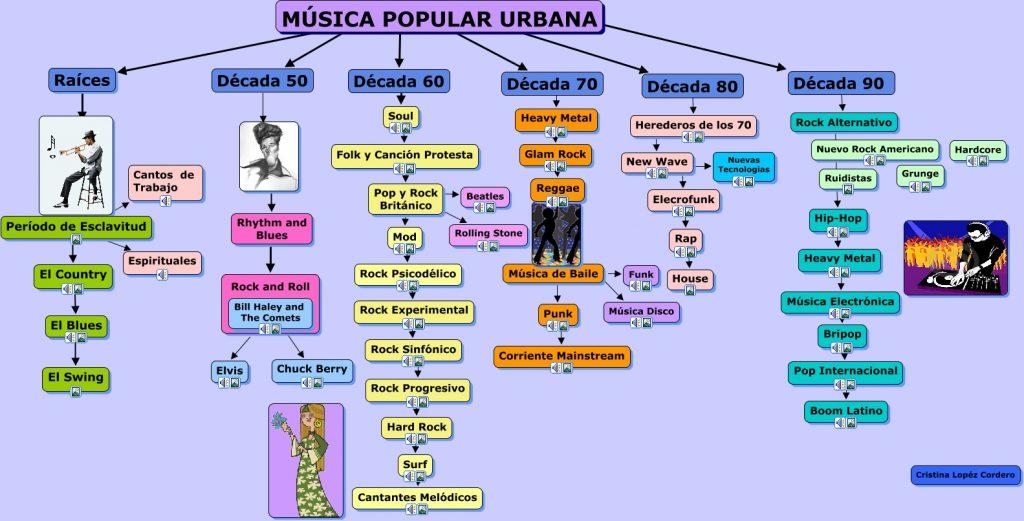 mapa mental de la musica y su genero