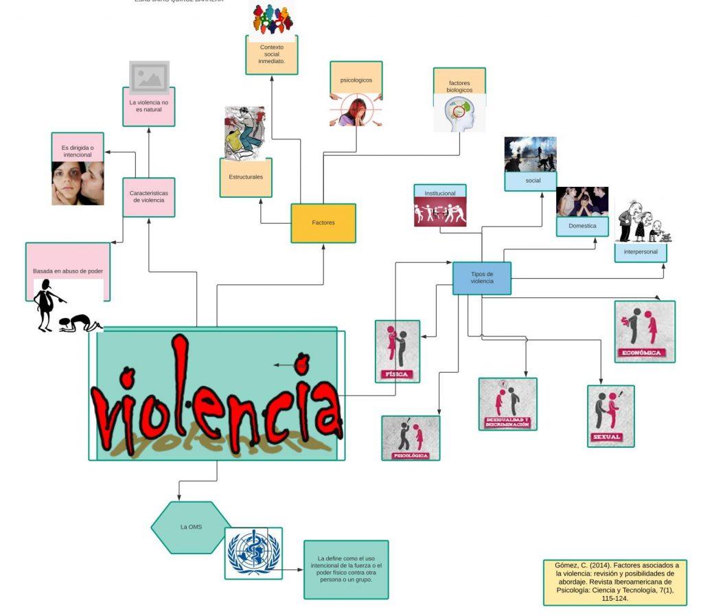 mapa mental de la violencia de genero