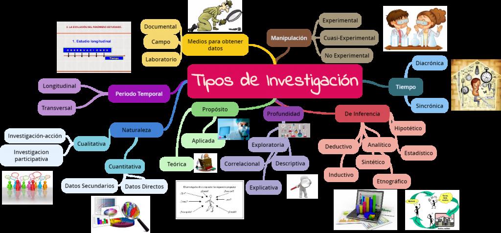 mapa mental tipos de investigacion unadm