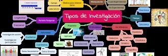 Mapa mental tipos de investigación