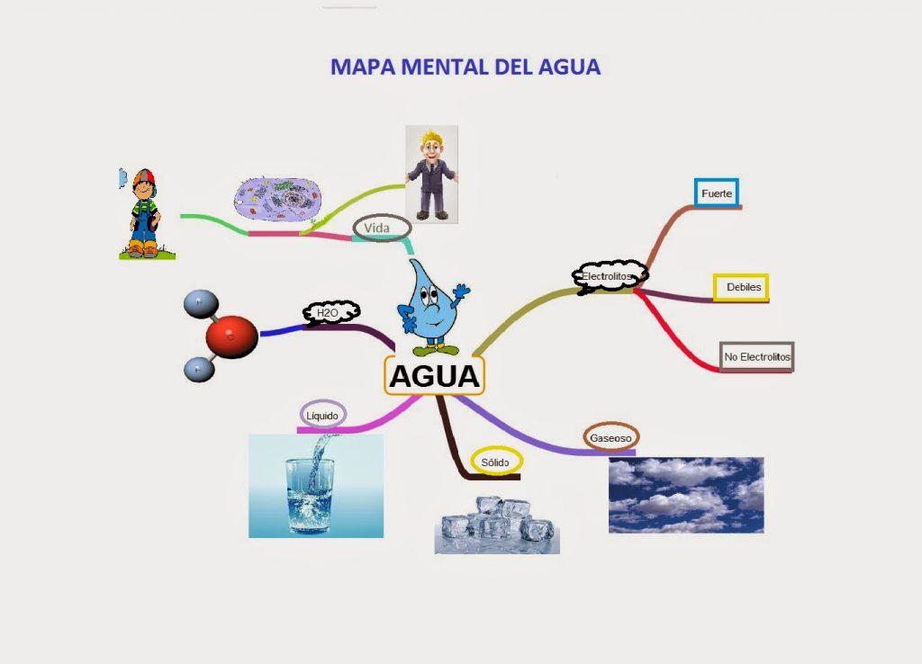 mapa mental del agua como enlace covalente