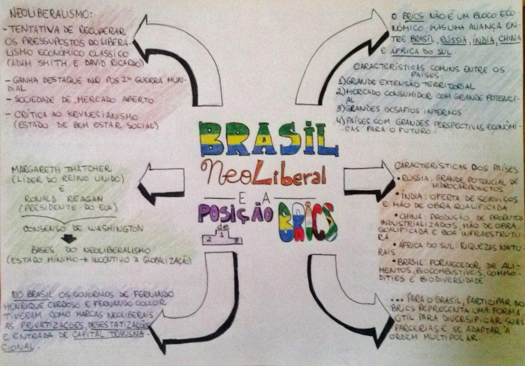 mapa mental neoliberalismo y globalización
