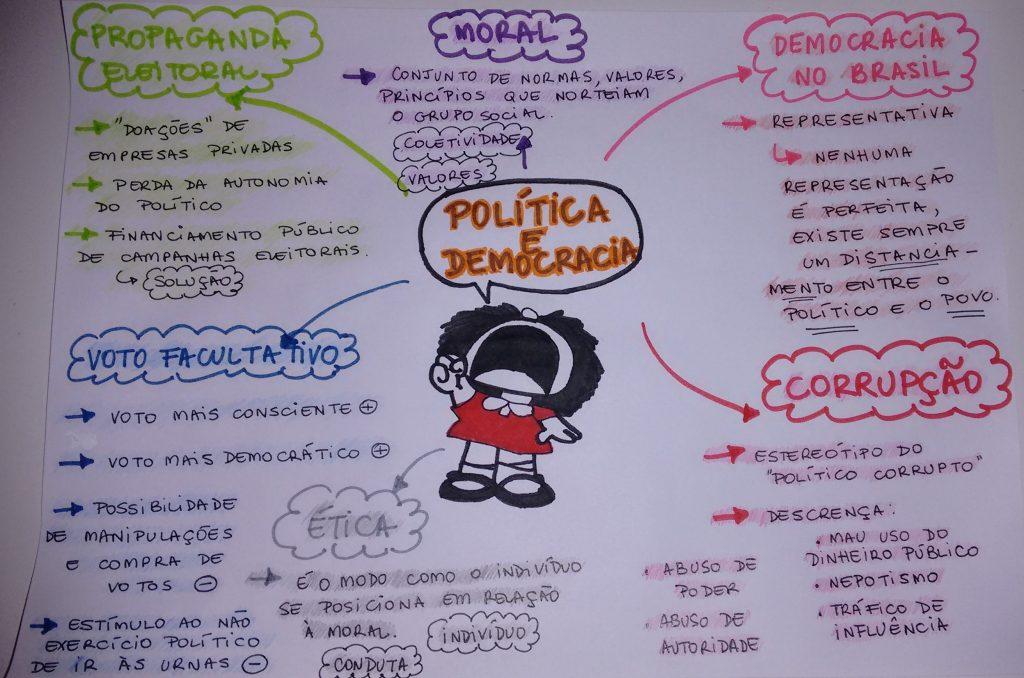 mapa mental de la democracia en venezuela