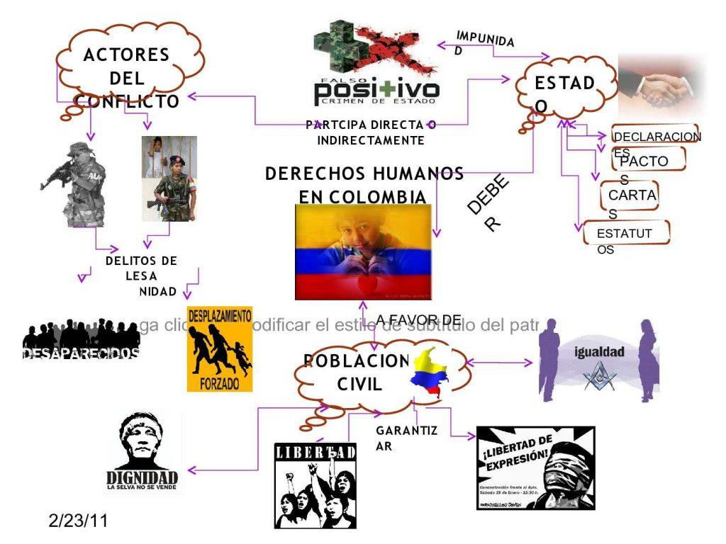 mapa mental de los derechos humanos de los niños