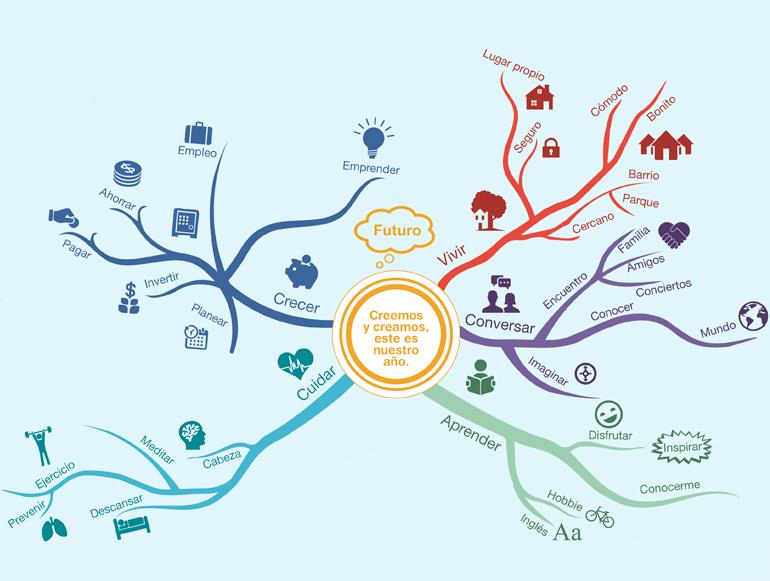 mapa mental ejemplos de animales