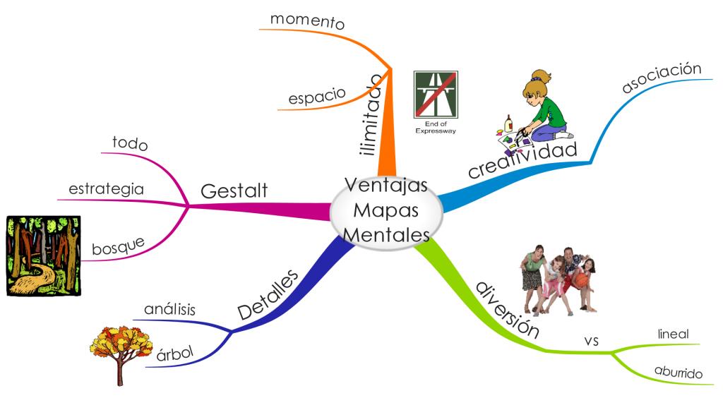 ejemplos mapa mental del autoestima